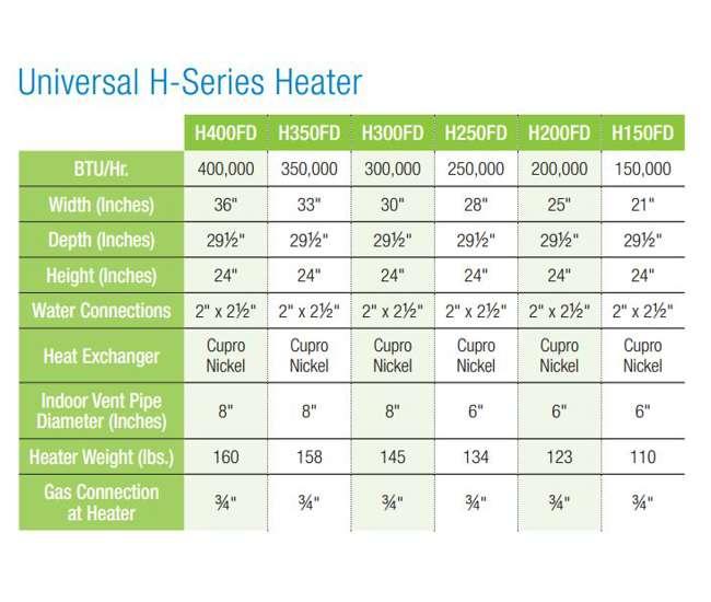 Hayward H400fdp 400k Btu Propane Gas Heater Swimming Pool Spa