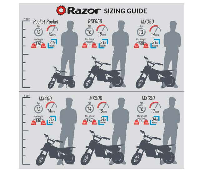 15128040 + 97775 + 96785 Razor Dirt Rocket MX350 Electric Moto Bike with Helmet, Elbow & Knee Pads
