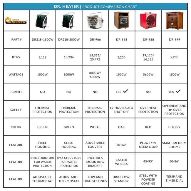 3 x DR-988R Dr. Infrared Heater 240 Volt 5600 Watt Garage Portable Space Heater (3 Pack) 9