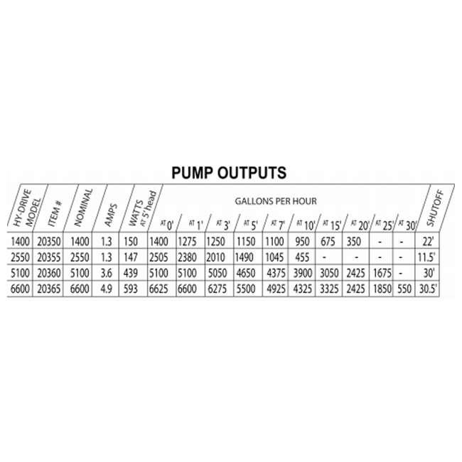 DANN-20365-OB Pondmaster ProLine 6600 GPH High Head Skimmer Pond Pump | 20365 (Open Box) 1