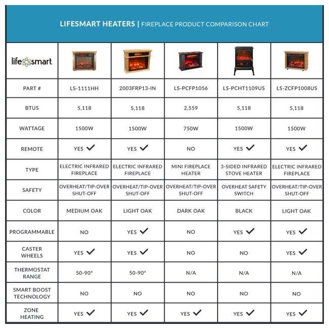 LS-1111HH-2 LifePro LS-1111HH 3 Element Electric Fireplace Heater 6