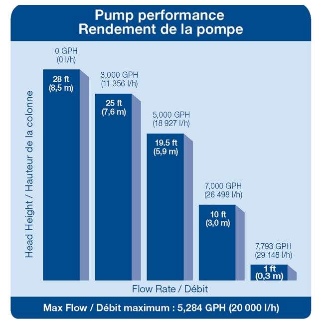 AQS-45010-OB Aquascape AquaSurge 4,000-8,000 Adjustable Flow Pond Pump (Open Box) 8