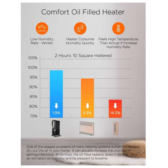 PH-14A Pelonis Oil Filled Radiator Portable Space Heater with Programmable Thermostat 1
